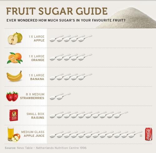 healthy fruit chart fruit sugar healthy